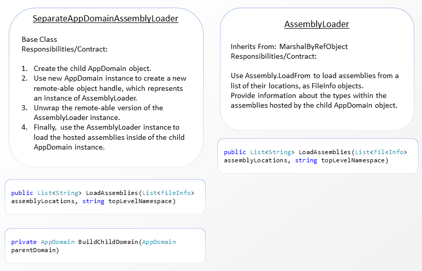 Classes Required for Assembly Loading in a Child AppDomain Object